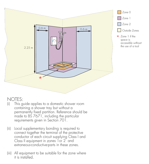 Bathroom Zones bathroom regulations | vent-axia